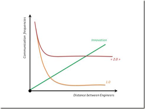 wiertz sebastien - distance between engineers