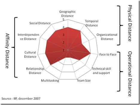 wiertz sebastien - virtual distance graph