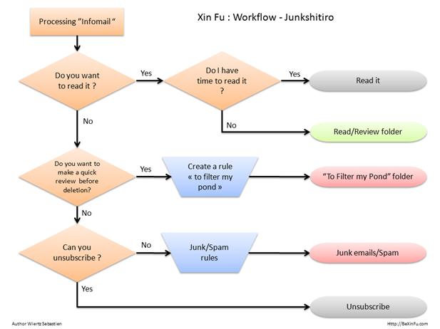 XinFu - Junkshitiro - Work Flow -